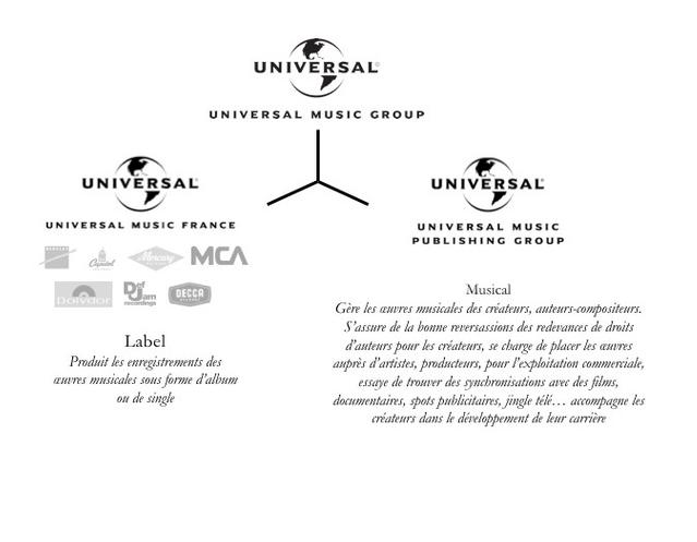 difference maison de disque et label