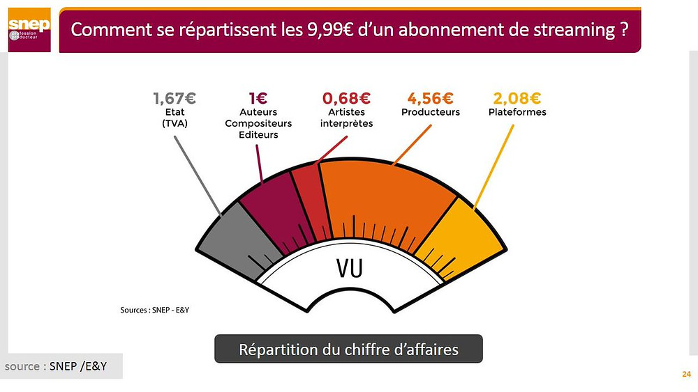 comment se repartissent les 9,99€ d'un abonnement de streaming ?