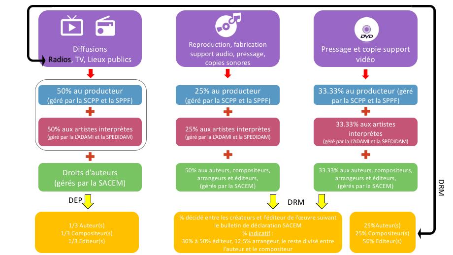 répartition droits d'auteurs et diffusion