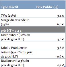 répartition vente album artiste producteur distribution