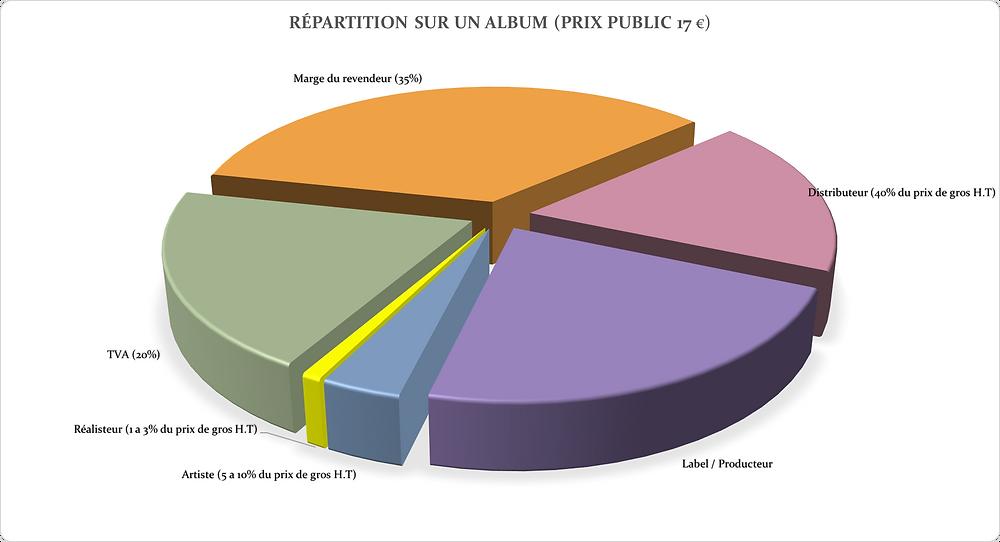 repartition vente album royalties
