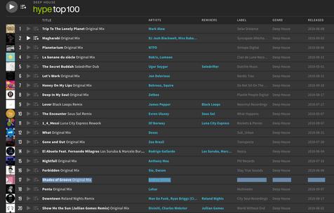 Beatport Deep House Hype Top 100