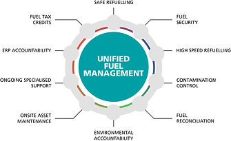 page-image-unified-fuel-management-ufm-w