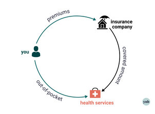 Everything You Need to Know About Health Insurance Costs