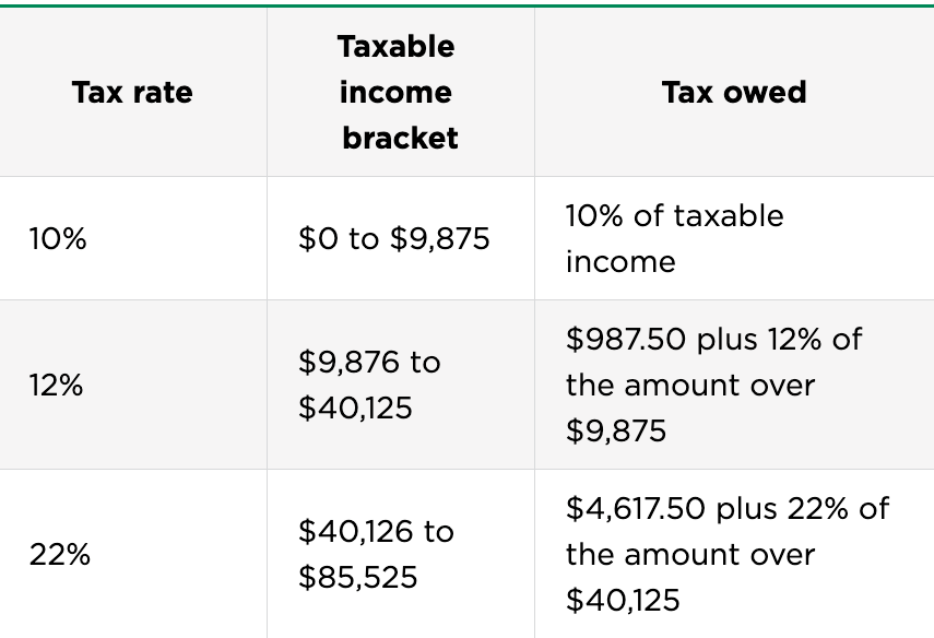 Nerdwallet: Federal Income Tax Brackets for Single Filers
