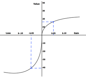 Graph of Prospect Theory