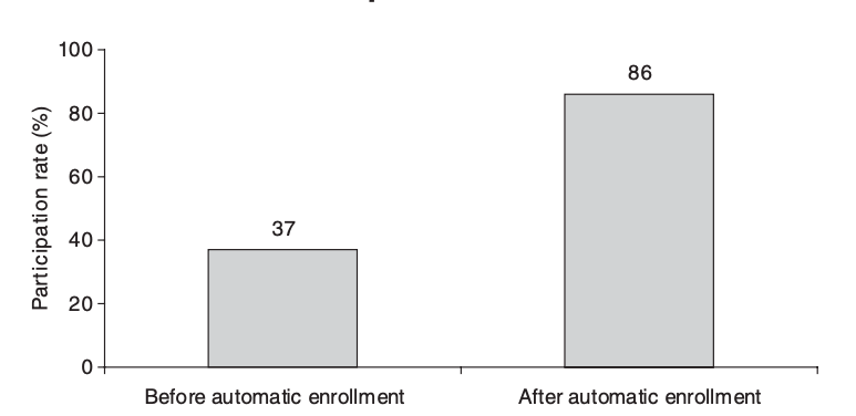 Graph showing the difference in participation rates before and after automatic enrollment in employer sponsored 401(k) plans