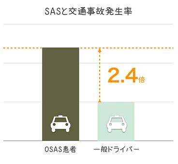 SAS事故率.png