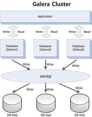 MariaDB-구성3.jpg