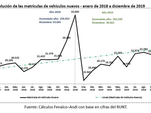 ANDI y FENALCO: Ventas de vehículos crecieron 2,8% en 2019