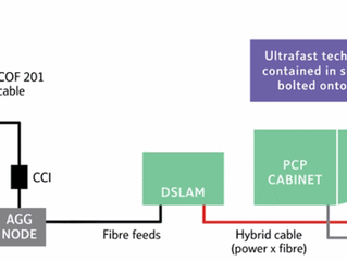BTs New Ultra Fast Broadband