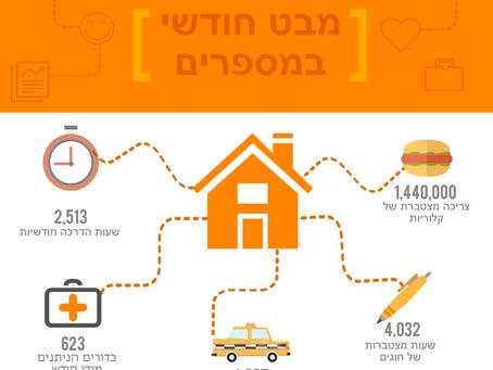 דיור בקהילה - סיפור הצלחה במספרים