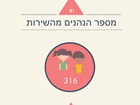מסגרות חברתיות, טיפוליות ושילוב בקהילה  ל250 ילדים