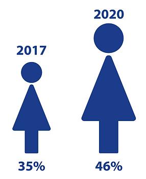 gender balance-2021.png