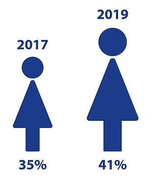 p2i gender balance