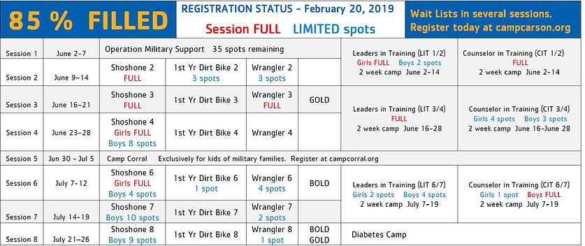 Registration Chart as of 2-20-19