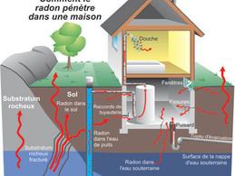 Le radon, un gaz mortel qui s'invite à la maison.