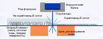 скреплением волокнистых основ водными струями