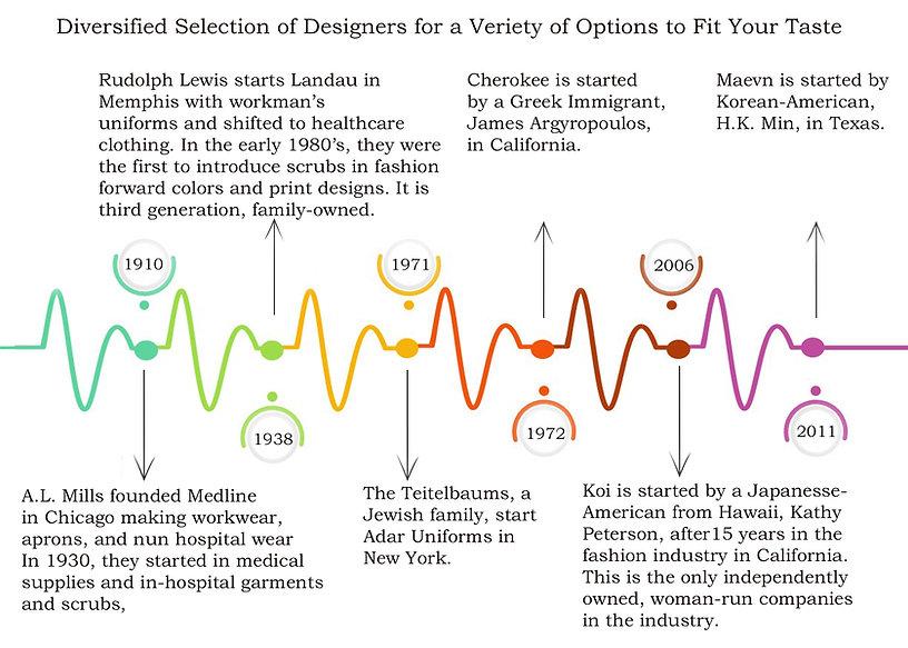 timeline of designers.jpg