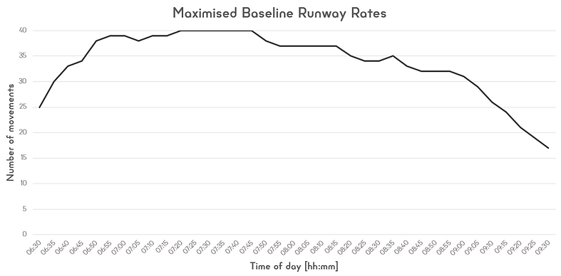 5. RWY Rates.png