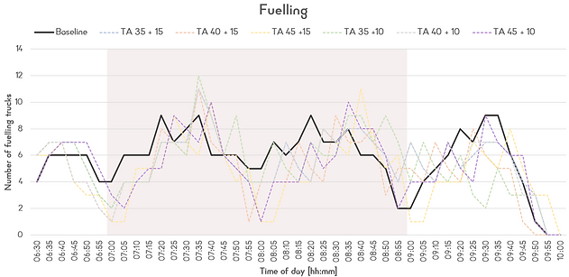 14. Fuelling chart.png