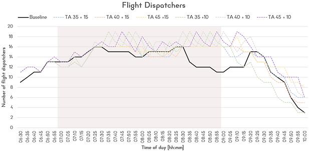 12. Flight Dispatchers chart.png