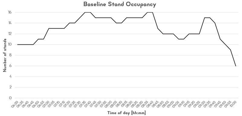 6. Stand occupancy.png