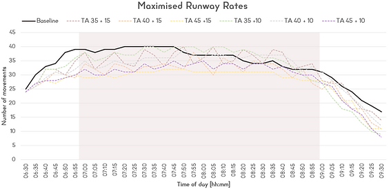 11. Runway Rate chart.png