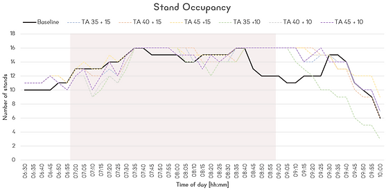 10. Stands Occupancy chart.png