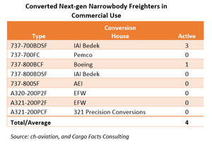 Finding the sweet spot for next-gen narrowbody conversions