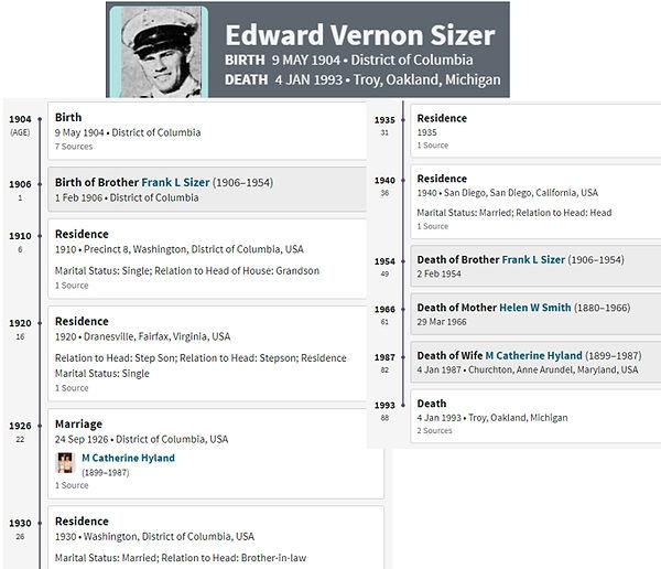 sizer - genealogy.jpg