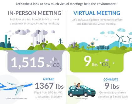 In-person vs virtual meetings