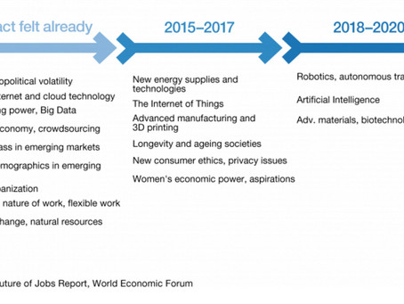 Future Trends - The Fourth Industrial Revolution