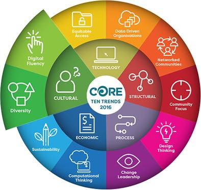 Picture Credit: Core Education