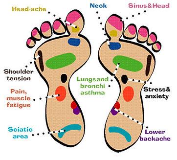 anxiety foot map.jpg
