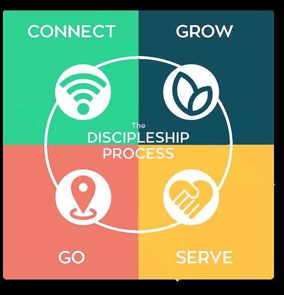 Discipleship Pathway logo.png