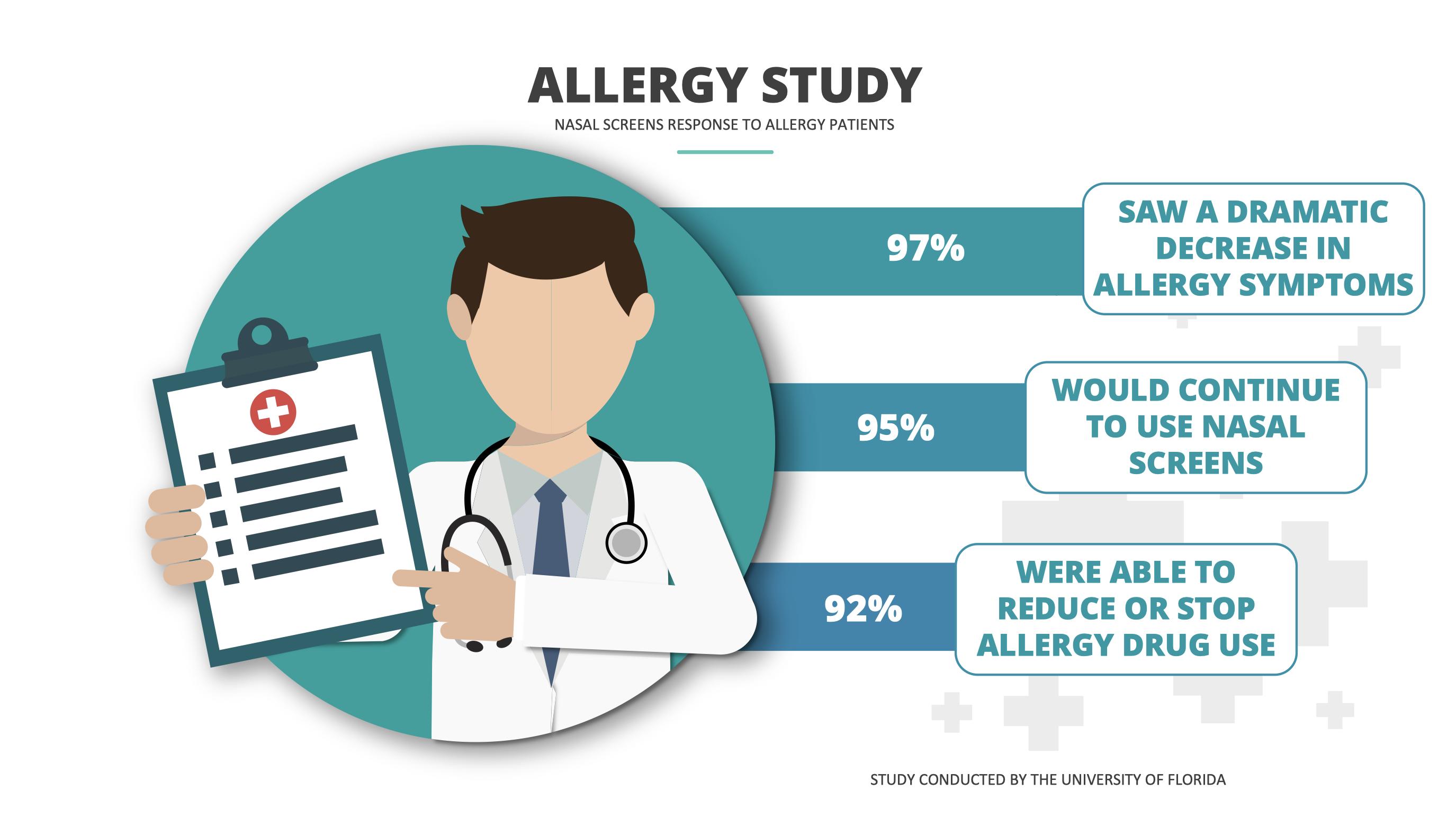 Allergy Study