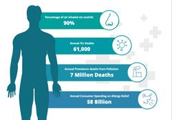 Nasal Screen Statistics
