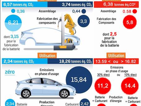 Bilan carbone voitures électrique, thermique et hybride.