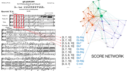 Tonal harmony and the topology of dynamical score networks