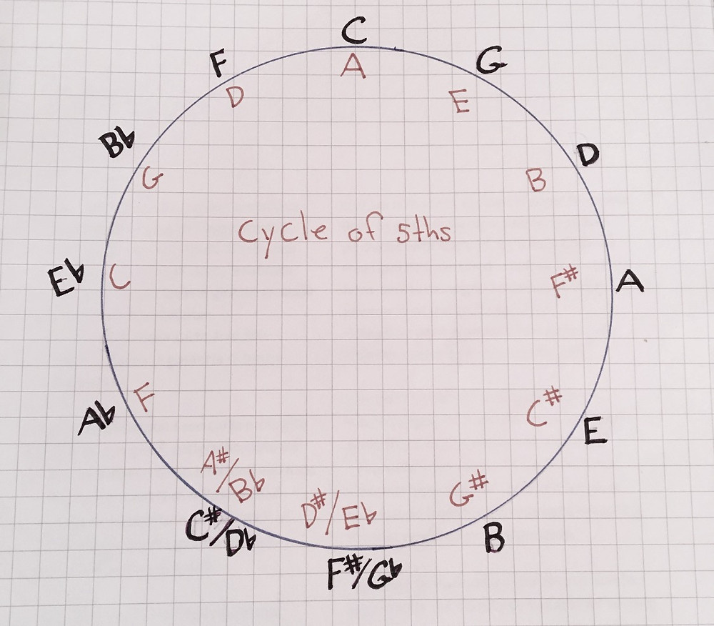 Image of the Circle of 5ths