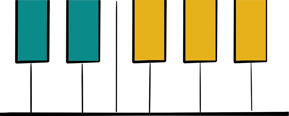 Piano keys grouped in two (green) and three (yellow)