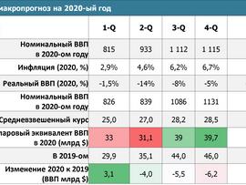 Макропрогноз группы UEO на 2020-ый год (19/05/2020)