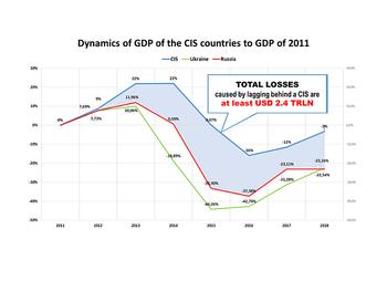 Сравнительная характеристика экономики России и Украины