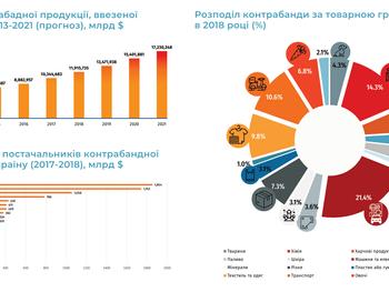 Аналіз обсягів контрабанди в Україні: масштаби, прямі / непрямі втрати бюджету та економіки