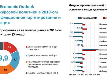 Анализ курсовой политики Национального банка в 2019 году. Инфляционное таргетирование и ревальвация
