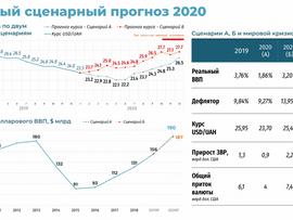 Пресс-релиз Ukraine Economic Outlook: прогноз экономического развития Украины на 2020 год