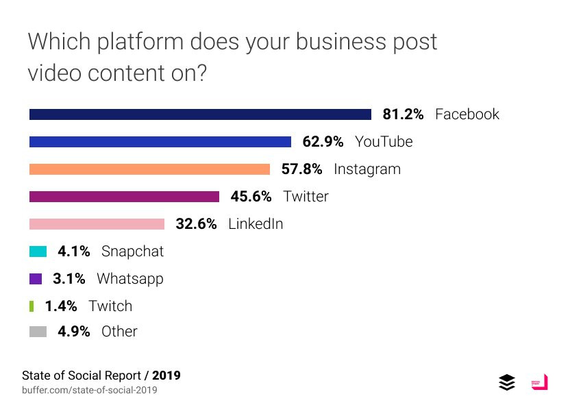 social media platforms used by business in 2019