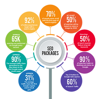 seo packages in pakistan