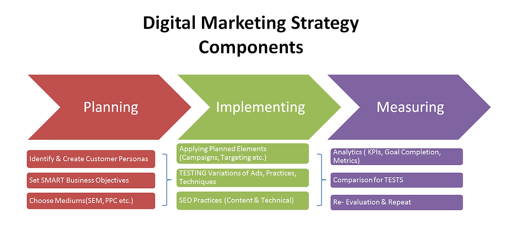 Digital Marketing Strategy in 2019